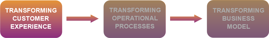 Transforming customer experience